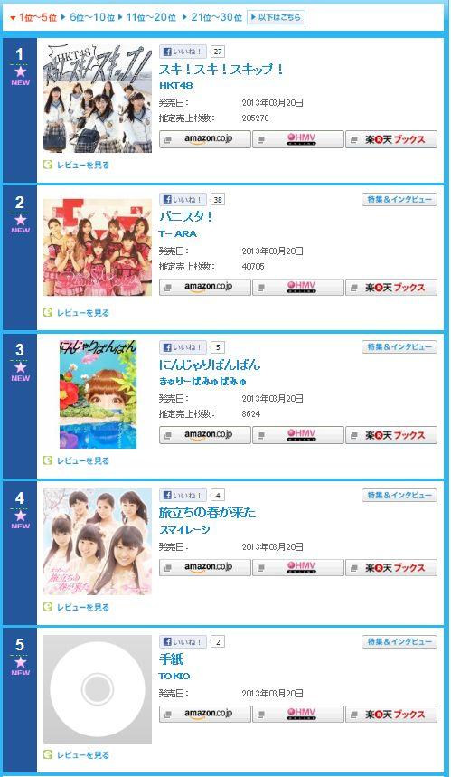 T-ARAシングル『バニスタ!』がオリコンデイリーチャートで2位に-売上4万枚